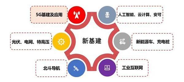 五问新基建:区块链角色重要,投资体量不足