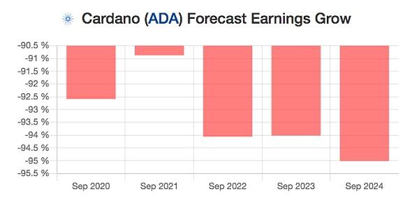 艾达币(Cardano/ADA)2020-2025年价格预测