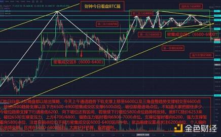 财神论币:BTC破位上行通道下轨支撑、或将继续走跌(03/28)