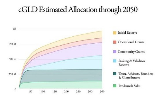 一文读懂cGLD的分配:预期流通量