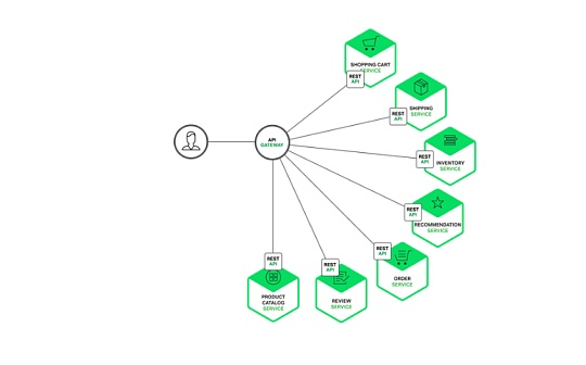 金色深核 | 区块链、云和API经济