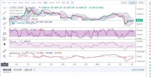 状元论币:4月6日比特币行情分析 BTC多头持续试探,仍需耐心等待