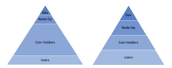 链上治理的集体行动问题-宏链财经