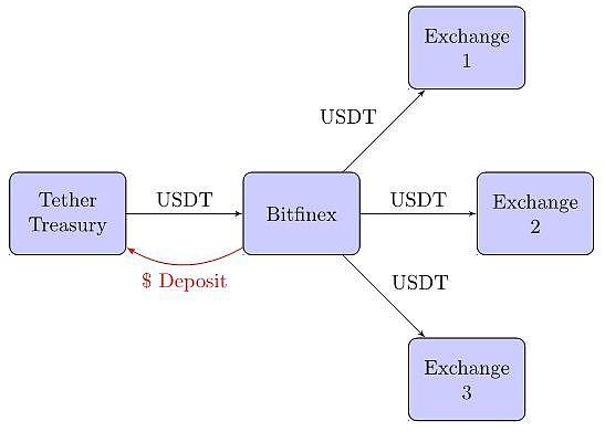 研究报告:USDT增发对比特币价格没有系统性影响-宏链财经