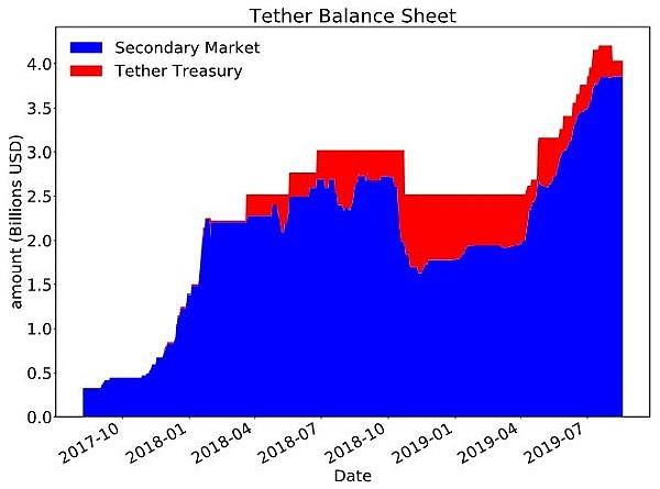 金色深度丨加密通胀谁之过?原来Tether一直无辜躺枪