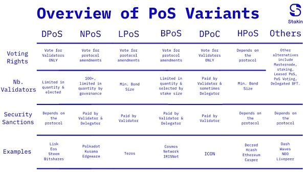PoS变体图鉴