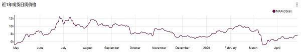 非小号 为什么期货与链上转账,都不能成为BTC价格的先行指标?