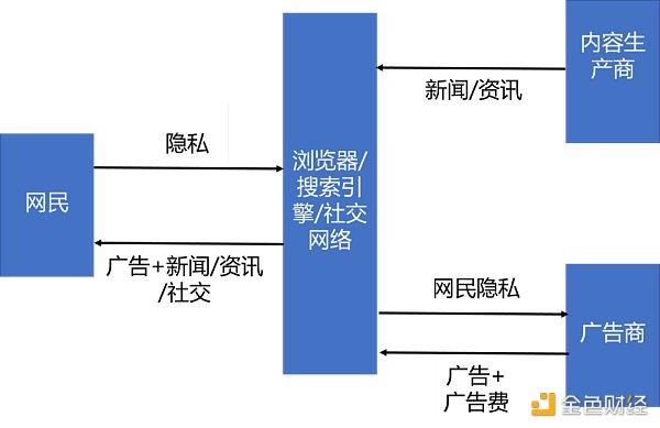 邹传伟:对数据要素的特征、价值和配置机制的初步研究
