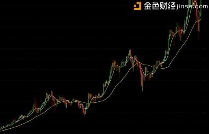 数字货币投资:小白读K线(1)