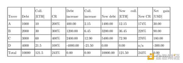 酷东西:DeFi 借贷协议 Liquity 说可让抵押率低至 110% 并维持稳定币锚定,这如何实现?