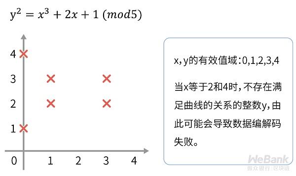 密码学原语如何应用?解析密码学特有的数据编解码