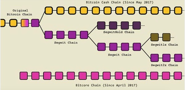 """""""分叉链""""和""""空投链""""的区别"""