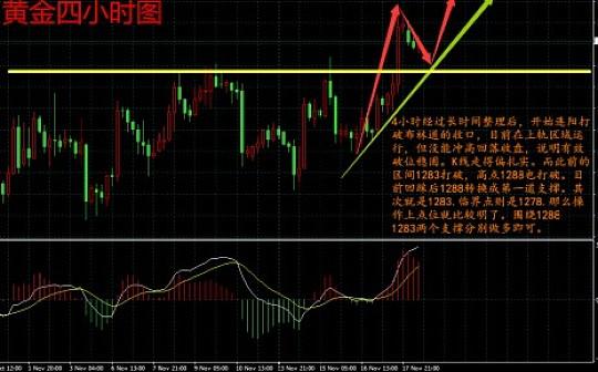 江山点盘:11.20德国谈判搅乱市场,黄金多头反攻目标1300