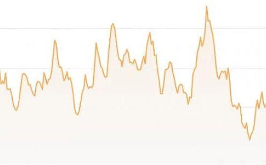 BTC挖矿难度下降6% 减半后首次下降幅度超预期
