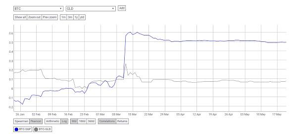 DeFi周报:ETH抵押量持续下滑 稳定币溢价恢复正常