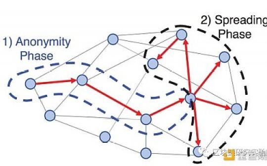 隐私加密系列|Grin与BEAM之间技术公开对比