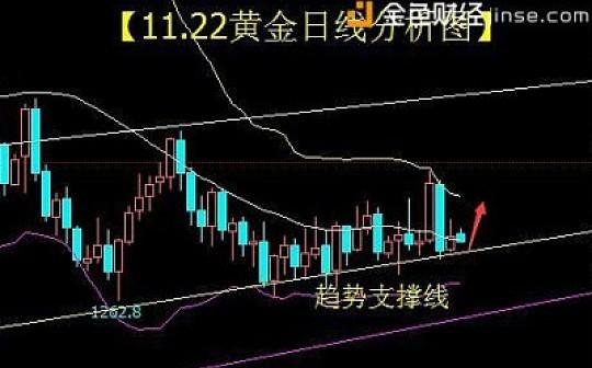 曾璇沛:金价震荡等待美联储会议纪要 新高再现?