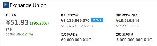 XUC登陆全球著名交易所OKEX,一小时开放交易暴涨195%