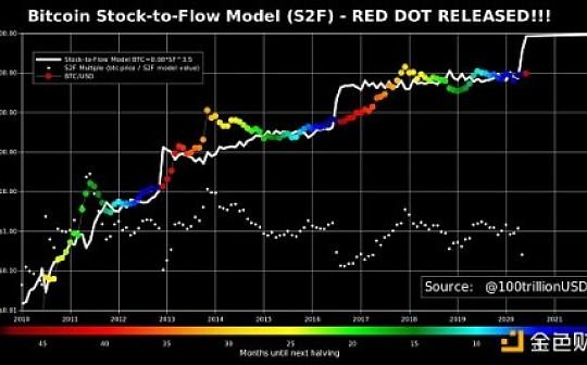 """股票到流量模型的""""红点""""是否预示着新的比特币牛市?"""