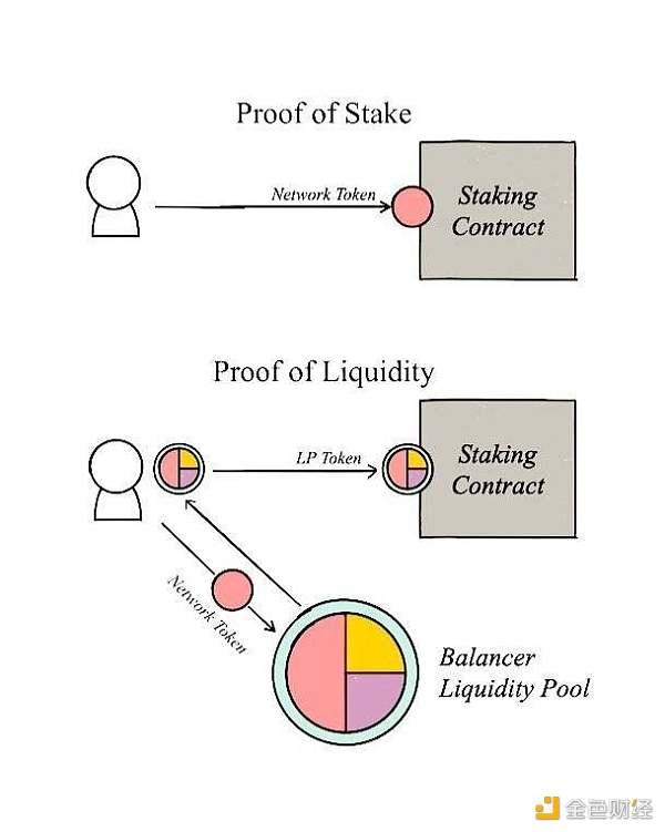 新概念:流动性证明,如何用 Balancer 解决 PoS 质押率过高而流动性不足