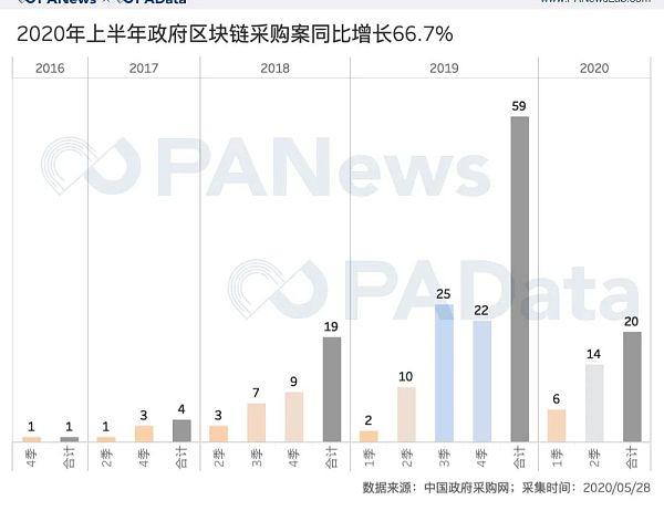 政策东风下 政府区块链项目采购上半年同比增长66%