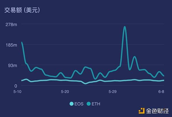 《【EOS游戏API】多图对比:ETH VS EOS 谁才是公链的未来》