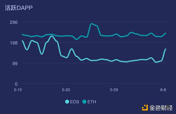 【EOS与以太坊】多图对比:ETH VS EOS 谁才是公链的未来