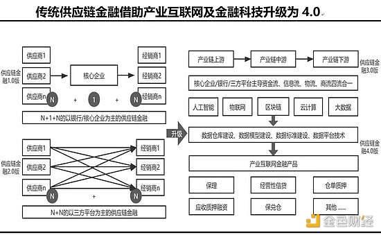 《【区块链】黄奇帆:5G背景下 区块链等数字化平台体系的特征、路径》