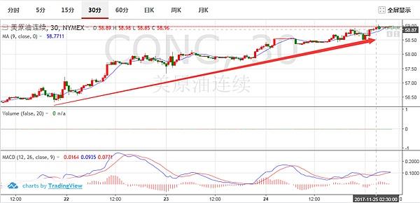 """江爷霸金:""""背驰而行""""的行情,OPEC带给下周的黄金原油"""