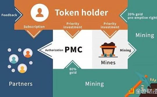黄金貔貅币(PIXIU Coin) 区块链与黄金产业的完美结合