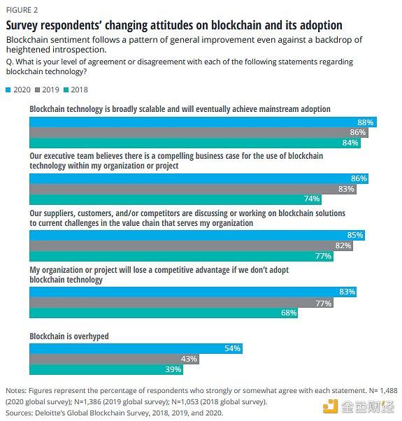 《【区块链调查】德勤2020年全球区块链调查:质疑在消退 采用率在上升》