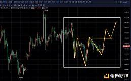 6月21日行情分析 关注现货9400-9500的挂单情况后市老徐看好美股带动市场走高