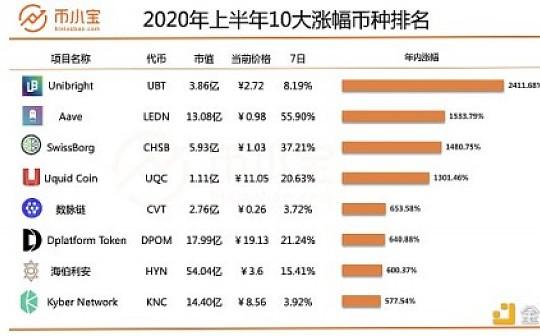 涨幅24倍 2020年上半年最涨幅强币种盘点(建议收藏)|币小宝独家