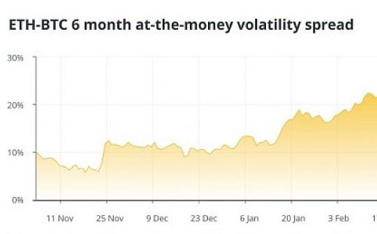 投资者对以太坊期权兴趣超过比特币  OKExCEO Jay Hao解读期权市场