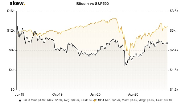 The correlation between Bitcoin and the S&P 500