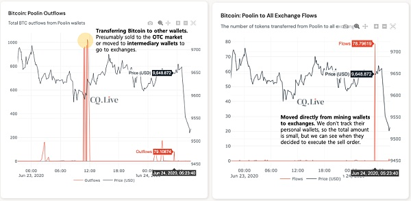Bitcoin miners begin to sell-off