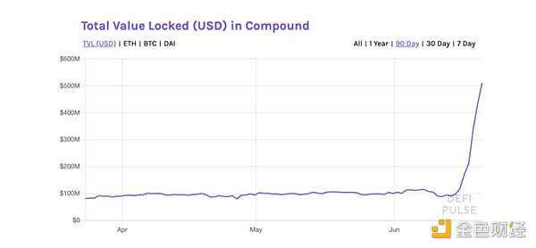 Pantera 合伙人:COMP 代币为何成为加密行业新晋独角兽?