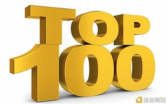 全球排名前100的数字货币交易所有哪些?币小宝告诉你