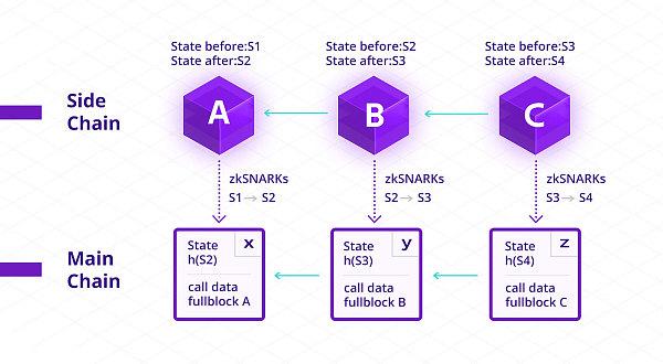 《【区块链奖源API】二层网络ZK-Rollup是什么?如何拓展区块链?》