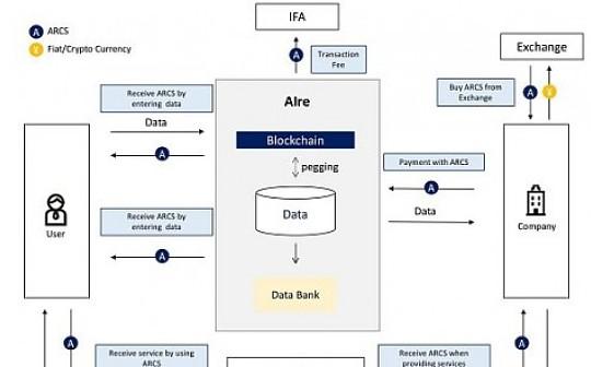 数据银行的价值尺度与象征