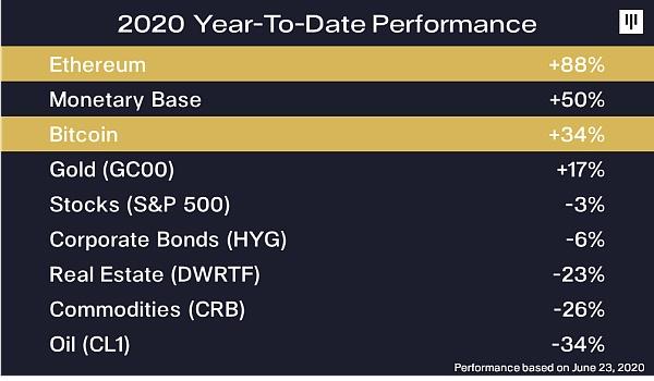 Pantera基金给加密货币社区的一封信:2021年8月BTC可能会涨到11.5万美元