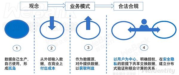 《【微信银行区块链】微众银行区块链张开翔:思考数字时代为何要构建分布式数字身份?》