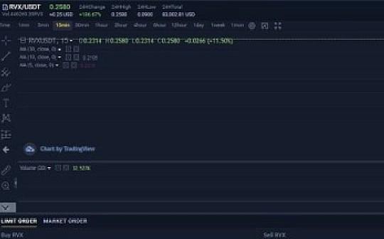 Rivex公链上线wenX交易所 推动区块链开启新时代