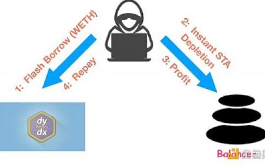 PeckShield:DeFi平台Balancer遭黑客攻击全过程技术拆解