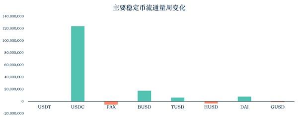 稳定币报告:从5个角度对稳定币进行安全性分析
