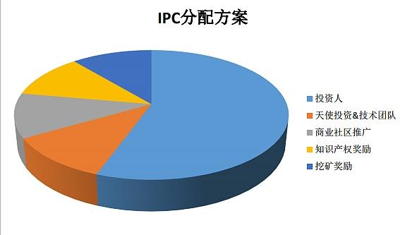 CoinEgg今天开放交易的IPC是什么