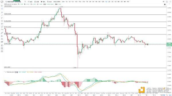 【EOS币价格】EOS近期反弹为主