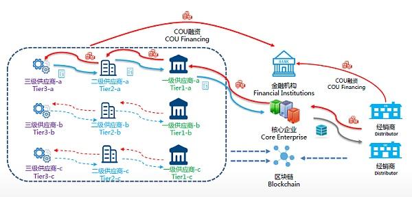 《【区块链奖源API】区块链如何使用才能最大化地服务产业金融?》