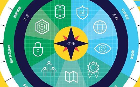 德勤2020技术趋势报告 : 洞察5大重点趋势和12种宏观科技力量