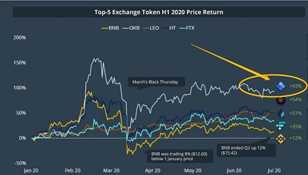 CoinGecko报告:OKEx流量增长239.3%,平台币OKB季度内持续领涨